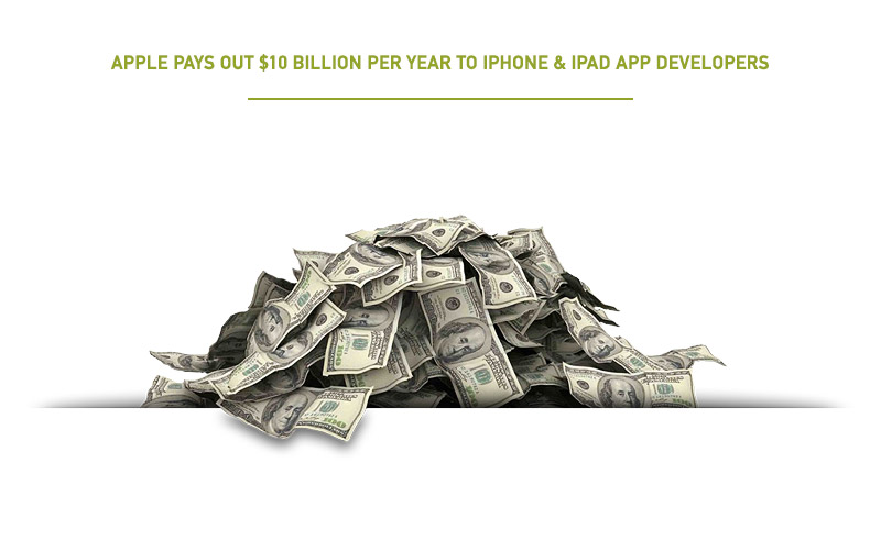 $10 Billion Pile of Cash Paid by Apple to iPhone & iPad Developers